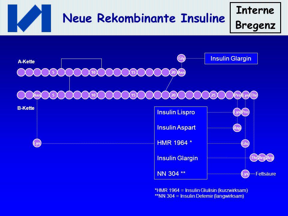 Insulin Glargin Insulin Lispro Insulin Aspart HMR 1964 * NN 304 **