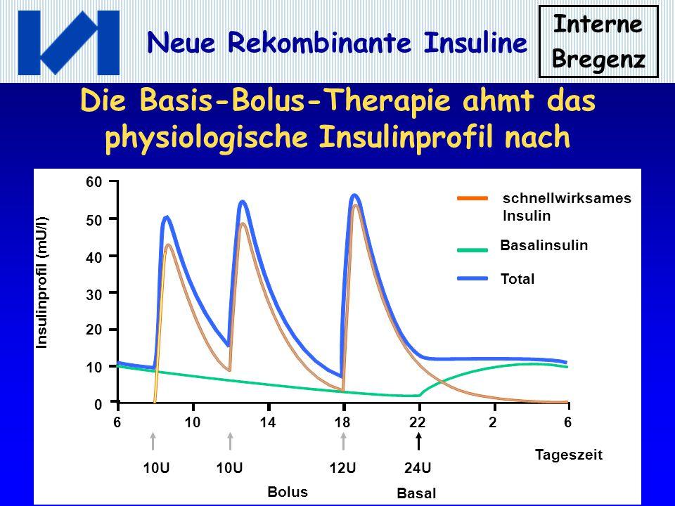 Die Basis-Bolus-Therapie ahmt das physiologische Insulinprofil nach