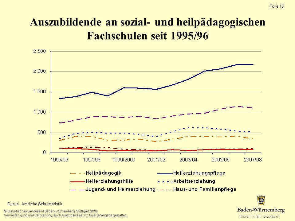 Absolventen von sozial- und heilpädagogischen Fachschulen seit 1996