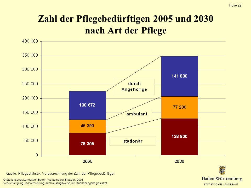 Bestand an Pflegekräften 2001 bis 2005 und Vorausrechnung bis 2030