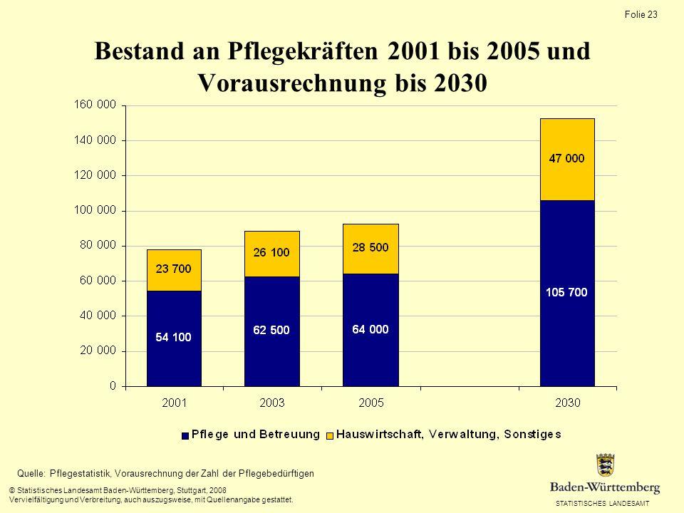 Schüler von Berufsfachschulen für Altenpflege seit 1995/96