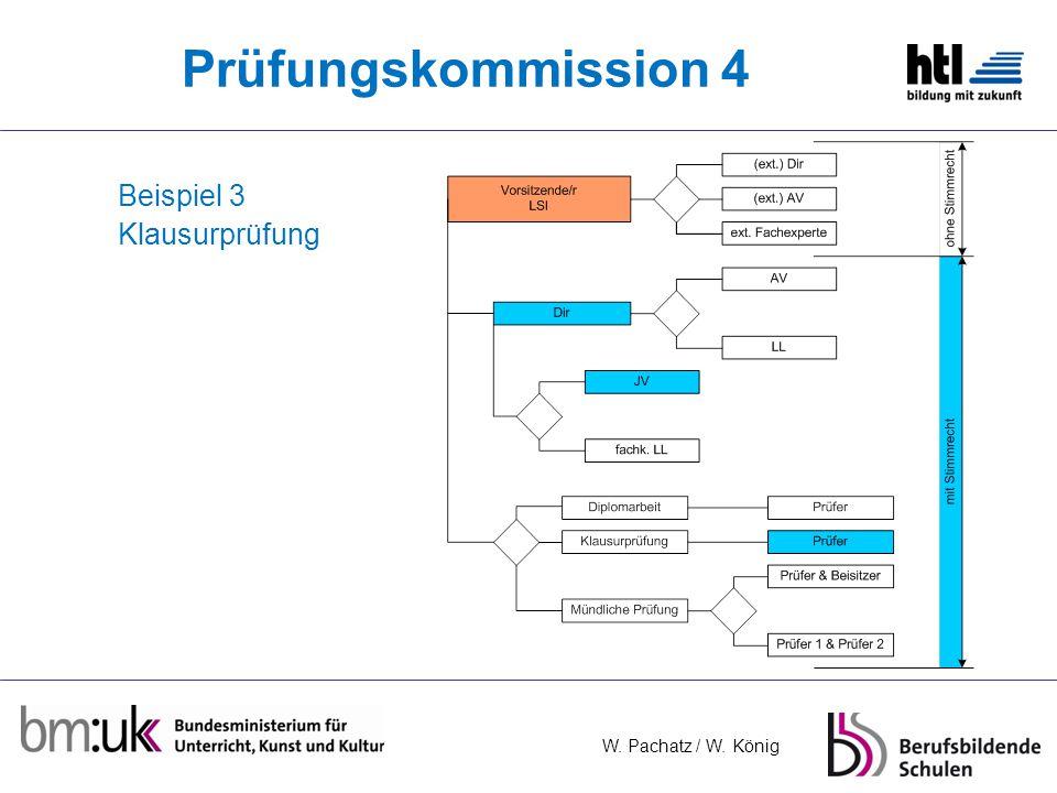 Prüfungskommission 4 Beispiel 3 Klausurprüfung