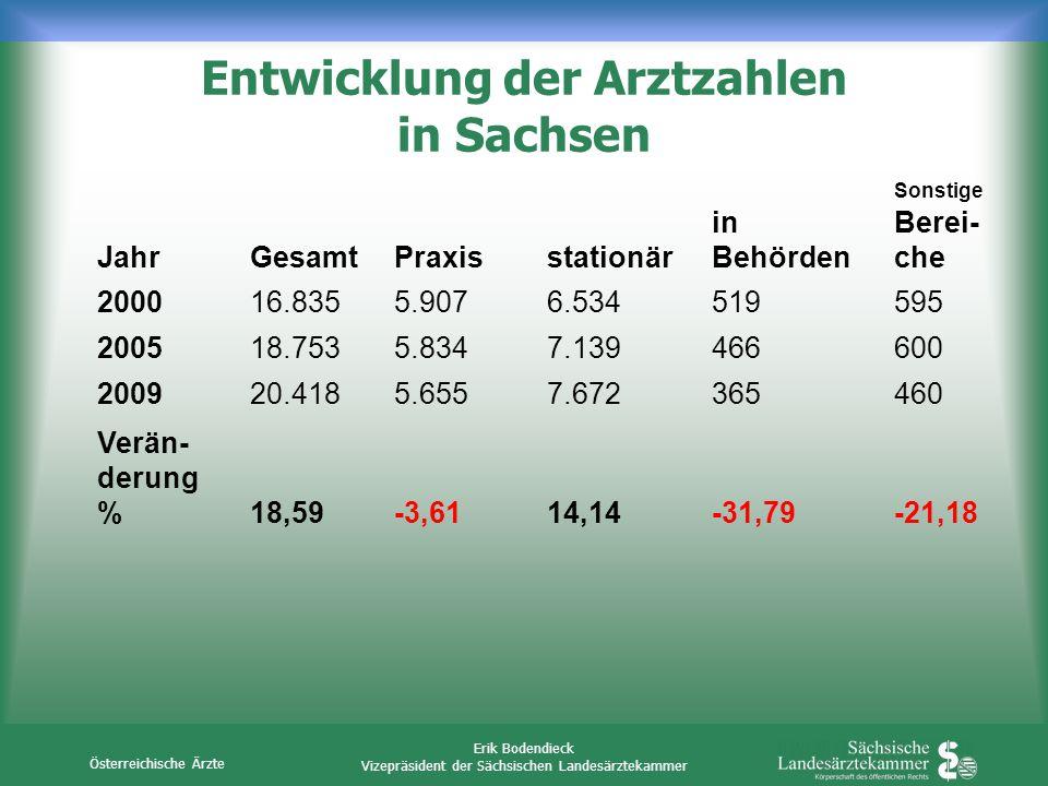 Entwicklung der Arztzahlen in Sachsen