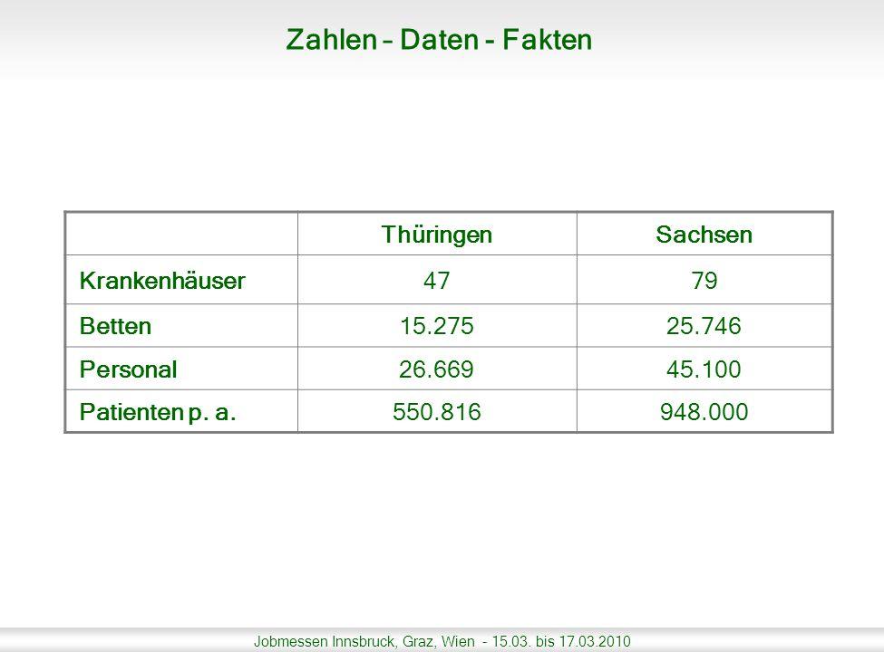 Zahlen – Daten - Fakten Thüringen Sachsen Krankenhäuser 47 79 Betten