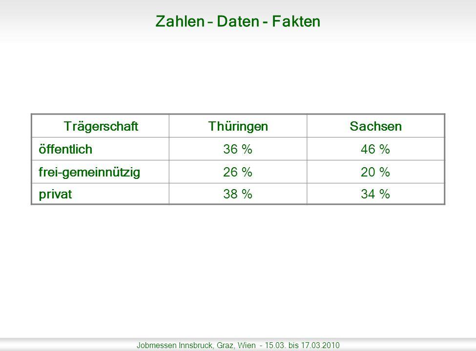 Zahlen – Daten - Fakten Trägerschaft Thüringen Sachsen öffentlich 36 %