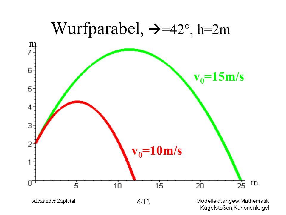 Wurfparabel, =42°, h=2m m v0=15m/s v0=10m/s m Alexander Zapletal