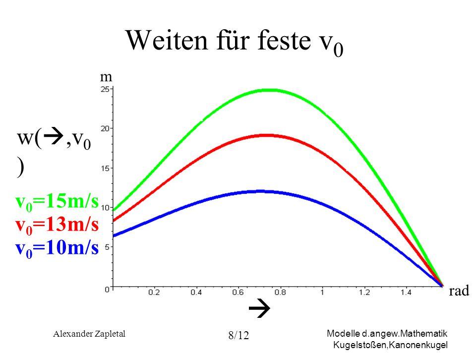 Weiten für feste v0  w(,v0) v0=15m/s v0=13m/s v0=10m/s m rad