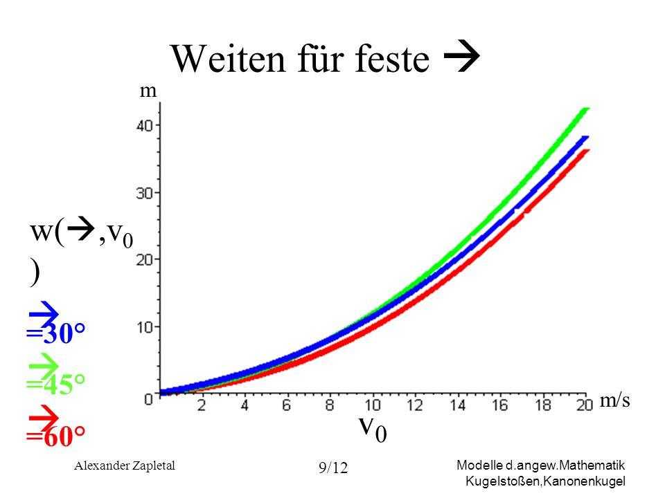 Weiten für feste   =30°  =45°  =60° v0 w(,v0) m m/s