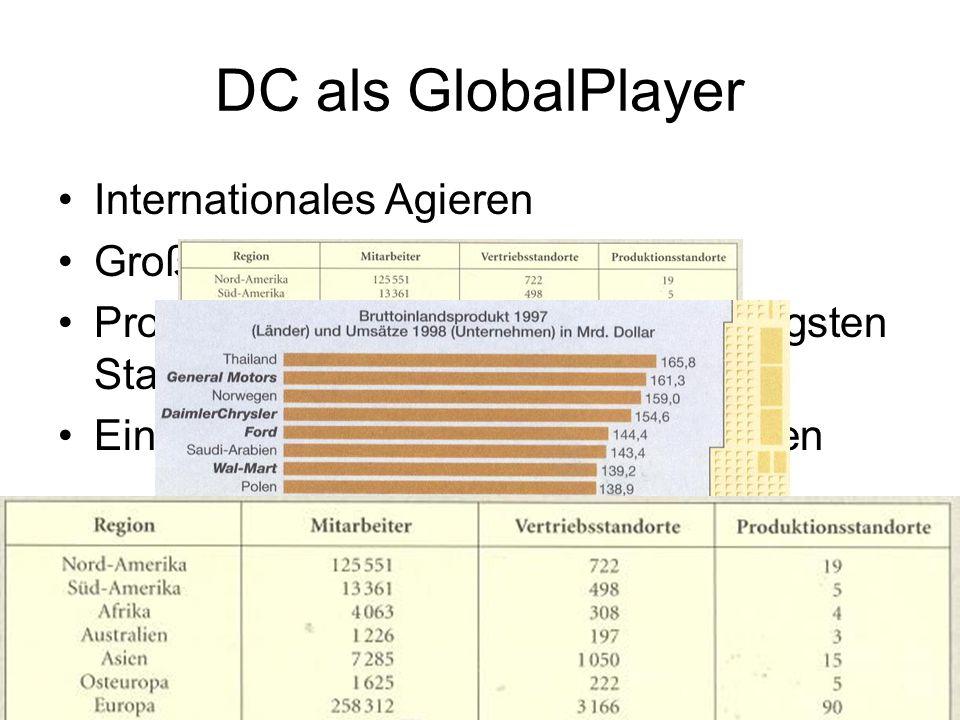 DC als GlobalPlayer Internationales Agieren Große Wirtschaftsmacht