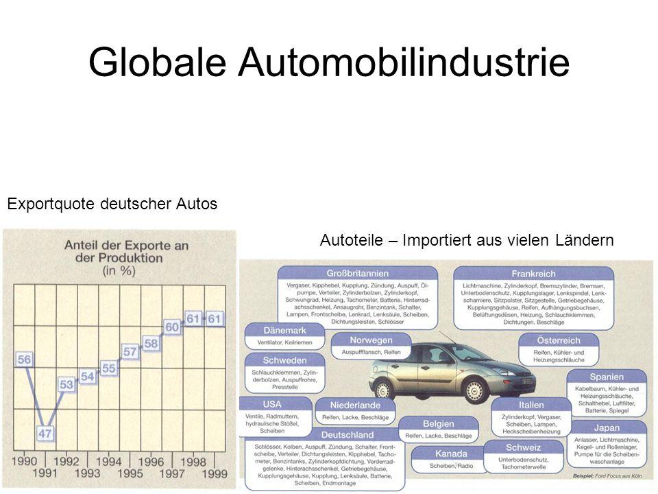 Globale Automobilindustrie