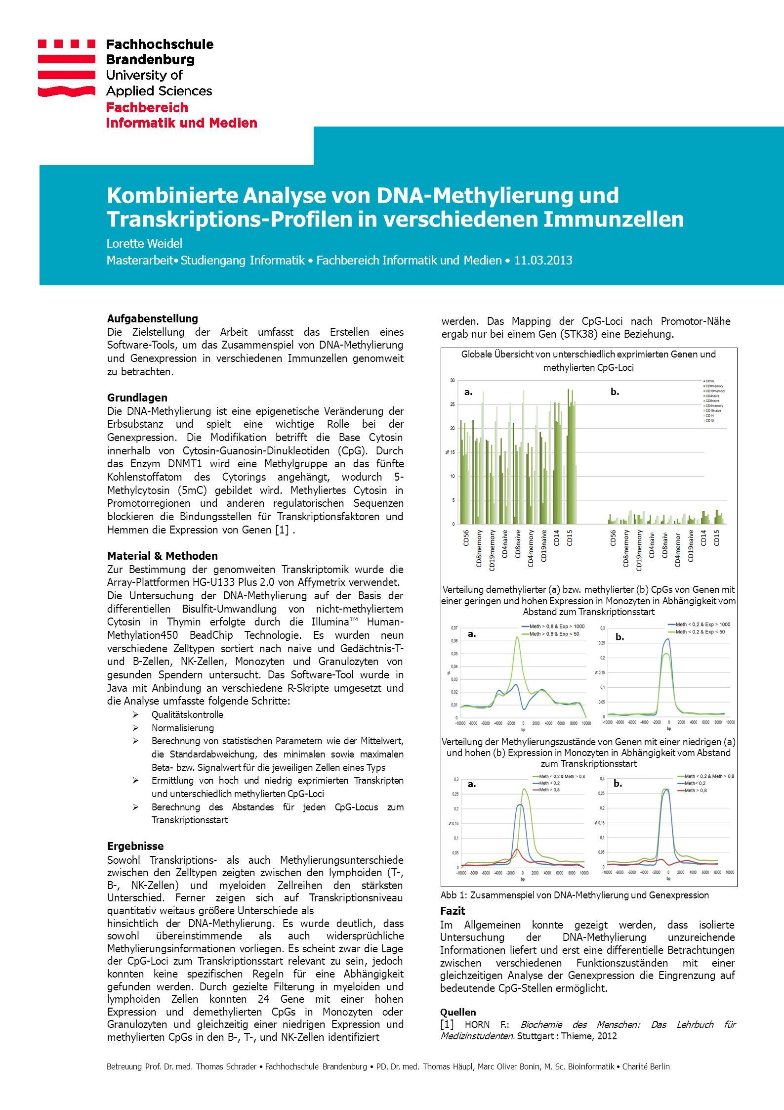 Verteilung demethylierter (a) bzw. methylierter (b) CpGs von Genen mit