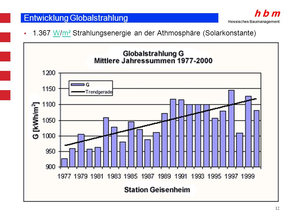 Entwicklung Globalstrahlung