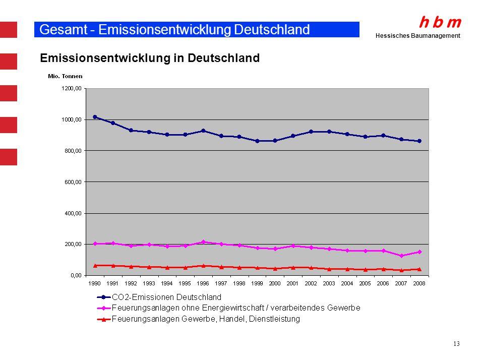 Gesamt - Emissionsentwicklung Deutschland