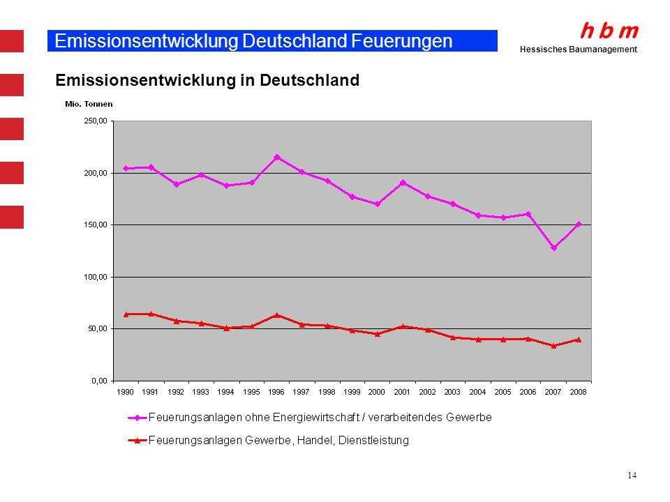 Emissionsentwicklung Deutschland Feuerungen