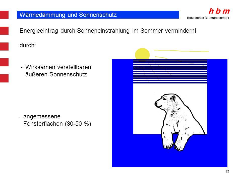 Wärmedämmung und Sonnenschutz