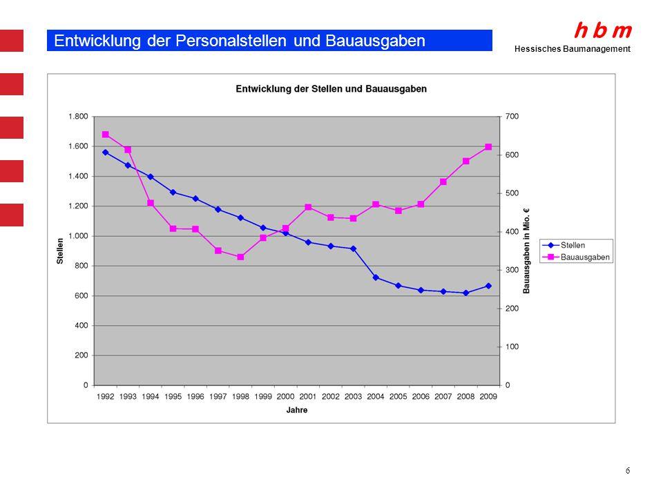 Entwicklung der Personalstellen und Bauausgaben