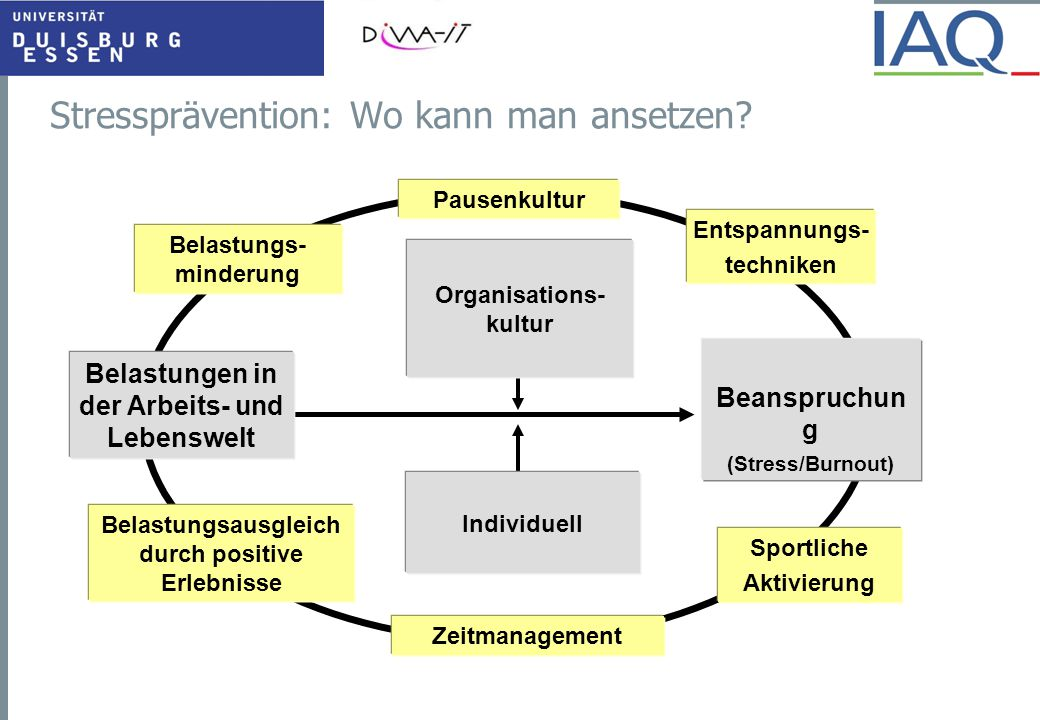 Stressprävention: Wo kann man ansetzen