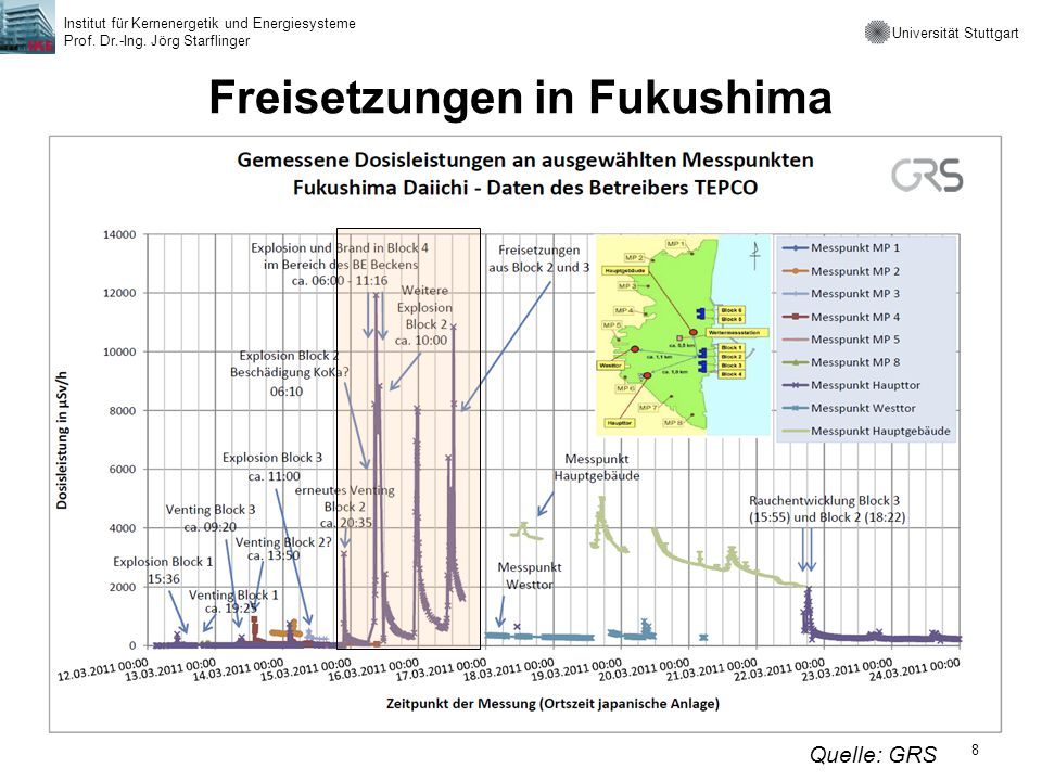 Freisetzungen in Fukushima