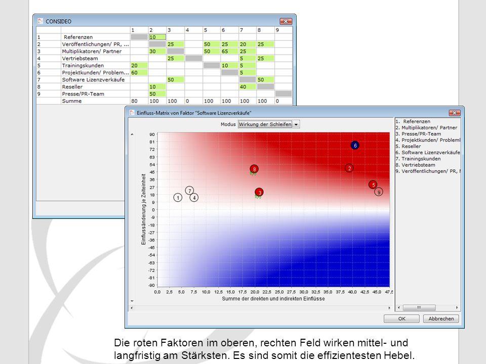 Die roten Faktoren im oberen, rechten Feld wirken mittel- und langfristig am Stärksten.