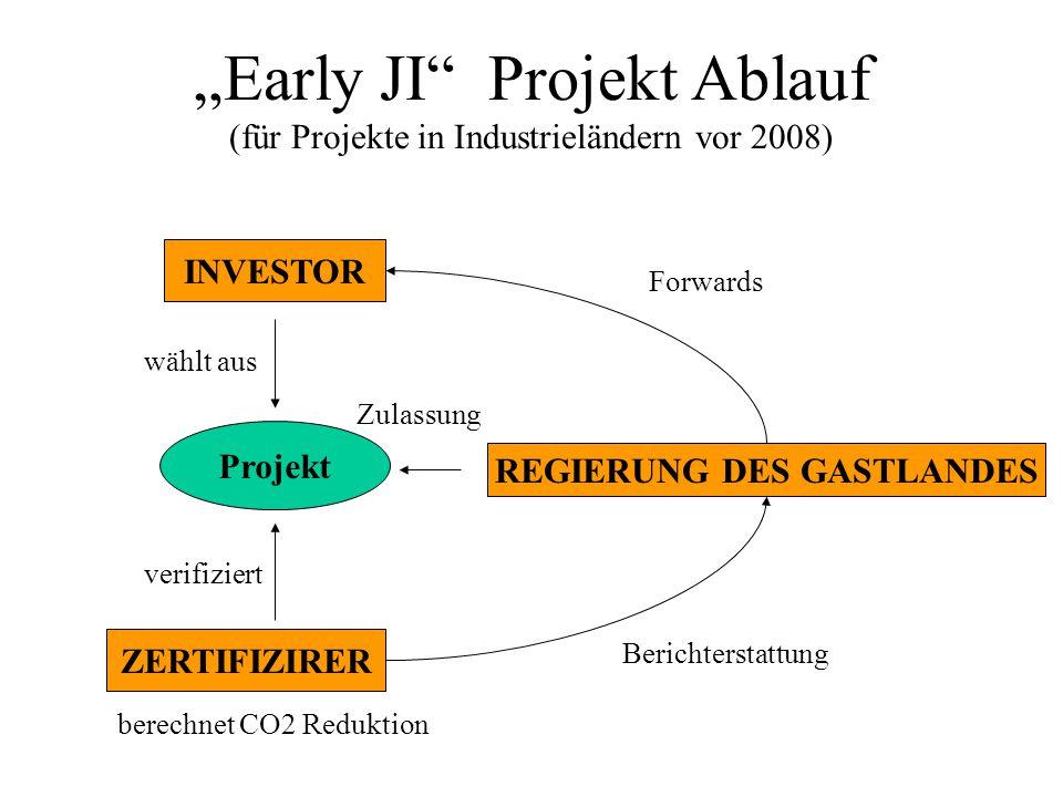 """""""Early JI Projekt Ablauf (für Projekte in Industrieländern vor 2008)"""