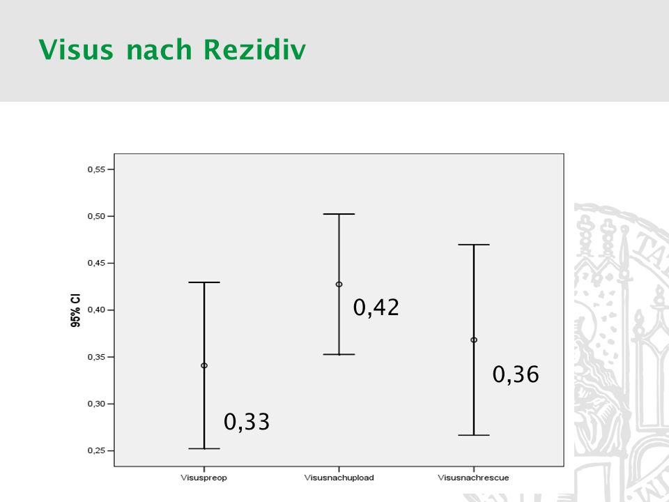 Visus nach Rezidiv Visus vor Rezidiv nicht wieder erreichbar 0,42 0,36 0,33