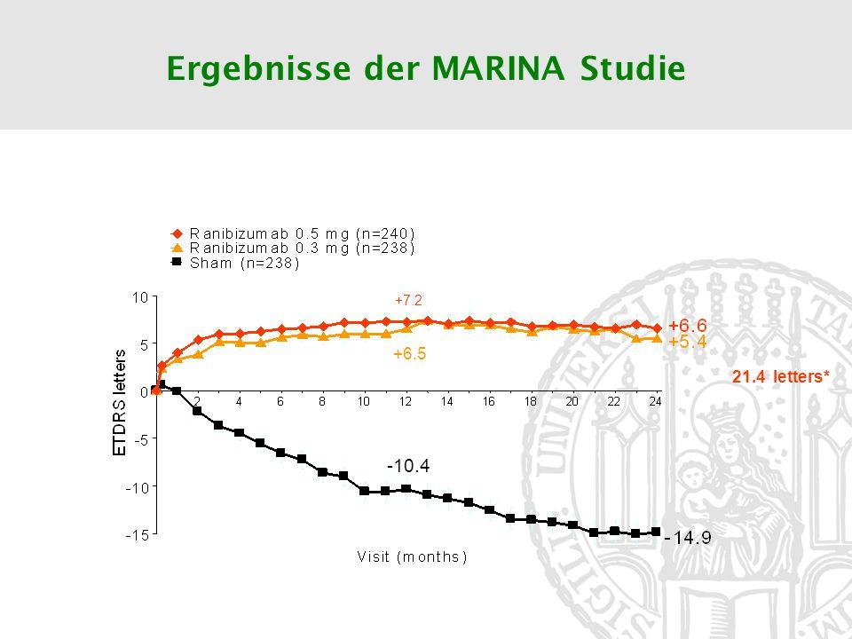 Ergebnisse der MARINA Studie