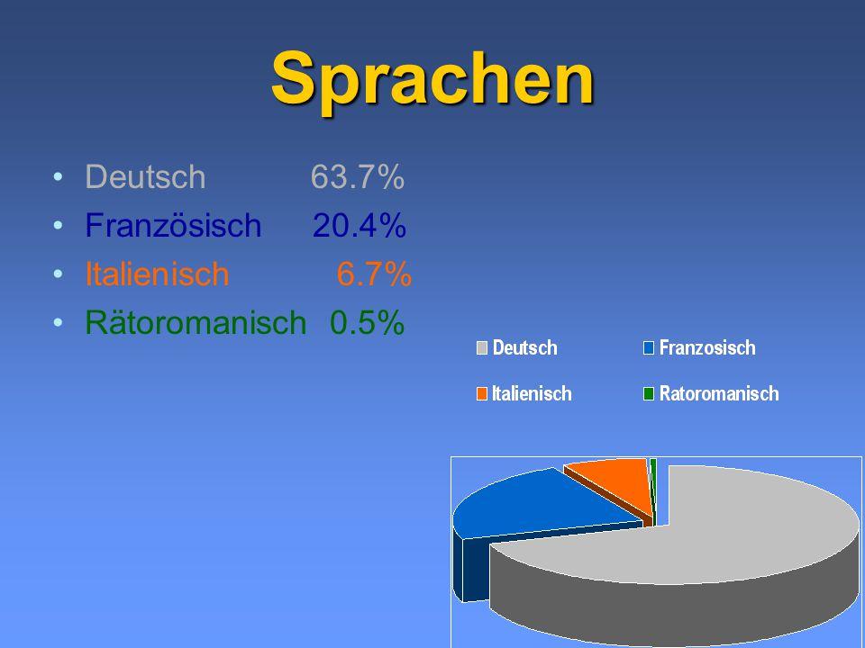 Sprachen Deutsch 63.7% Französisch 20.4% Italienisch 6.7%