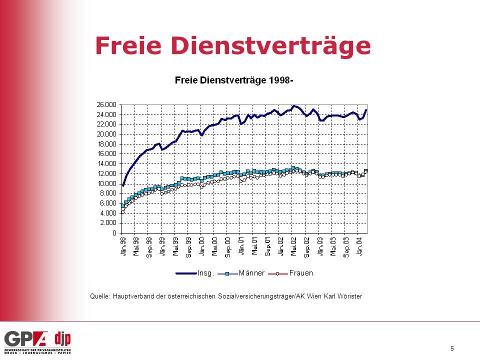Freie Dienstverträge Quelle: Hauptverband der österreichischen Sozialversicherungsträger/AK Wien Karl Wörister.