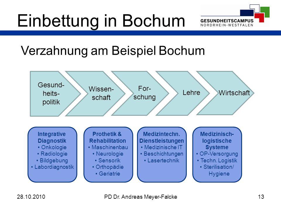 Einbettung in Bochum Verzahnung am Beispiel Bochum
