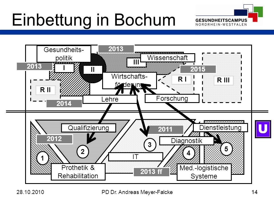 Einbettung in Bochum U Gesundheits-politik 2013 Wissenschaft III 2013