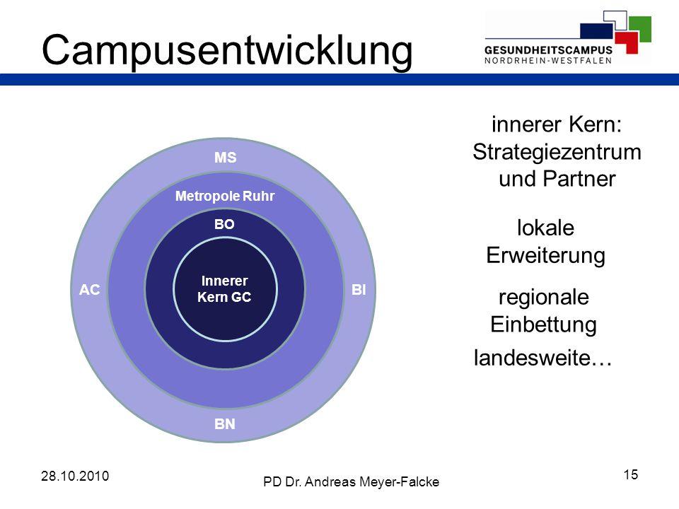 Campusentwicklung innerer Kern: Strategiezentrum und Partner