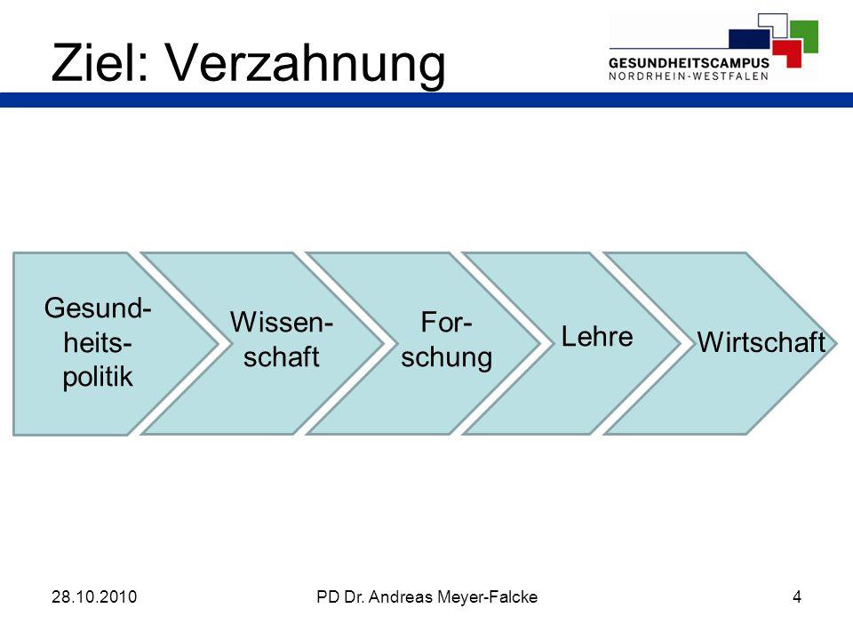Ziel: Verzahnung Gesund-heits-politik Wissen-schaft For-schung Lehre