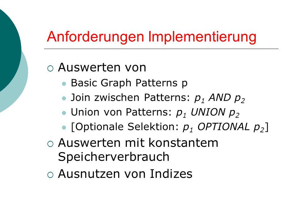 Anforderungen Implementierung