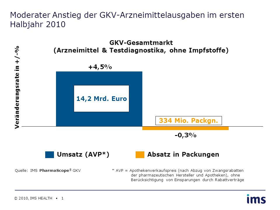 Moderater Anstieg der GKV-Arzneimittelausgaben im ersten Halbjahr 2010