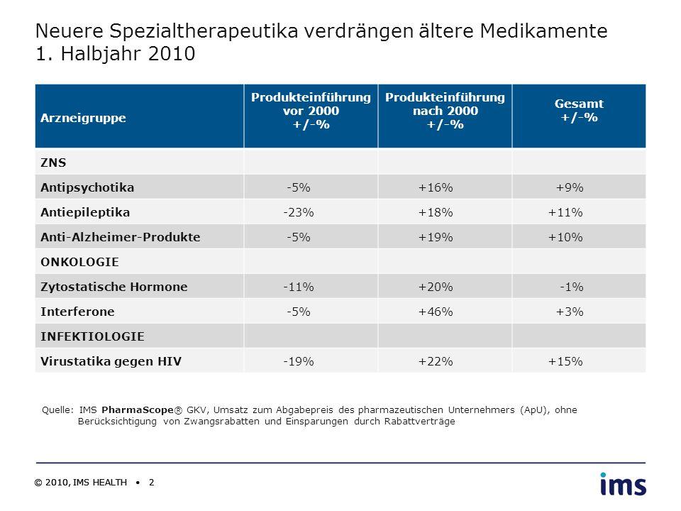 Produkteinführung vor 2000 +/-% Produkteinführung nach 2000 +/-%