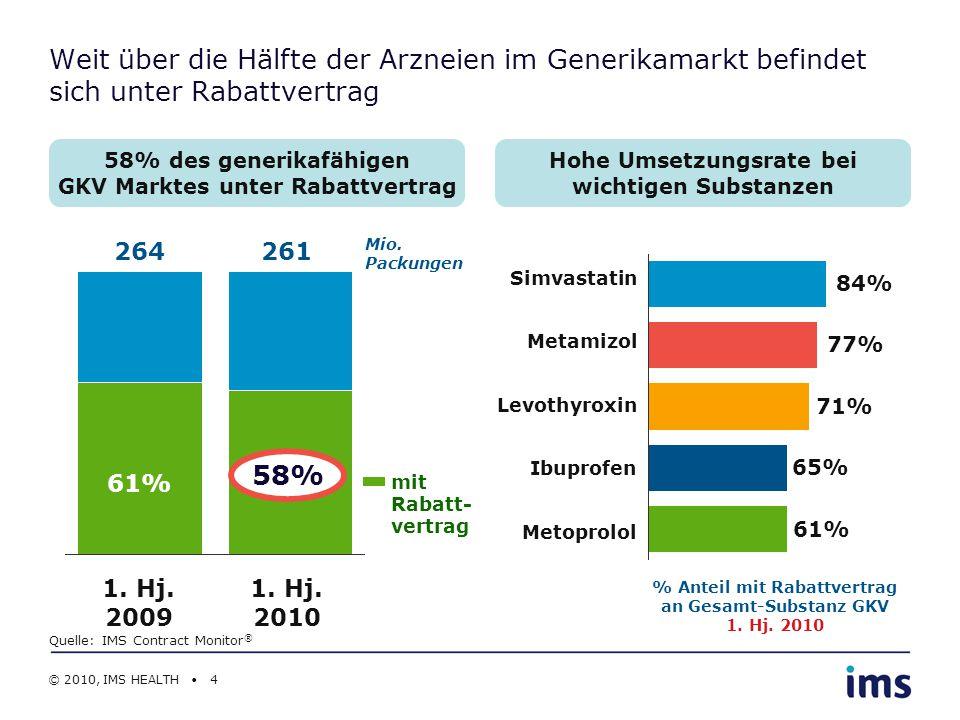 % Weit über die Hälfte der Arzneien im Generikamarkt befindet sich unter Rabattvertrag. 58% des generikafähigen GKV Marktes unter Rabattvertrag.