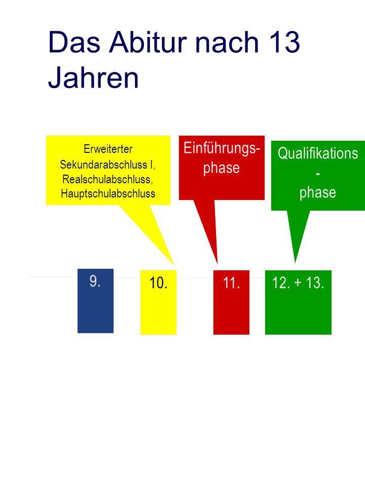 Das Abitur nach 13 Jahren Einführungs-phase Qualifikations- phase 9.