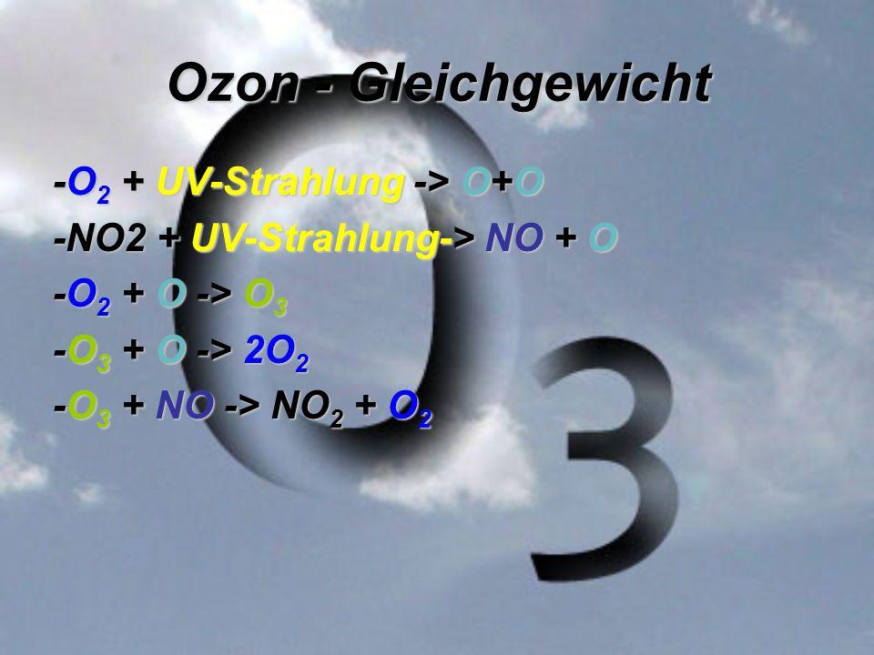 Ozon - Gleichgewicht -O2 + UV-Strahlung -> O+O