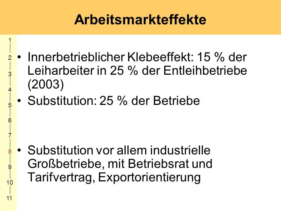 1 2. 3. 4. 5. 6. 7. 8. 9. 10. 11. Arbeitsmarkteffekte.
