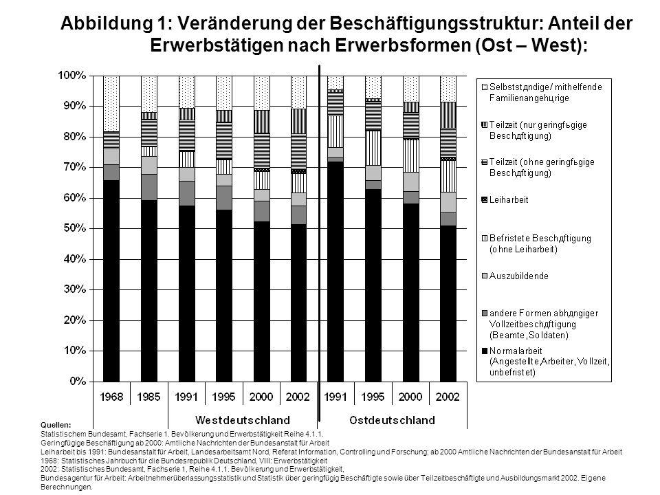 Abbildung 1: Veränderung der Beschäftigungsstruktur: Anteil der Erwerbstätigen nach Erwerbsformen (Ost – West):