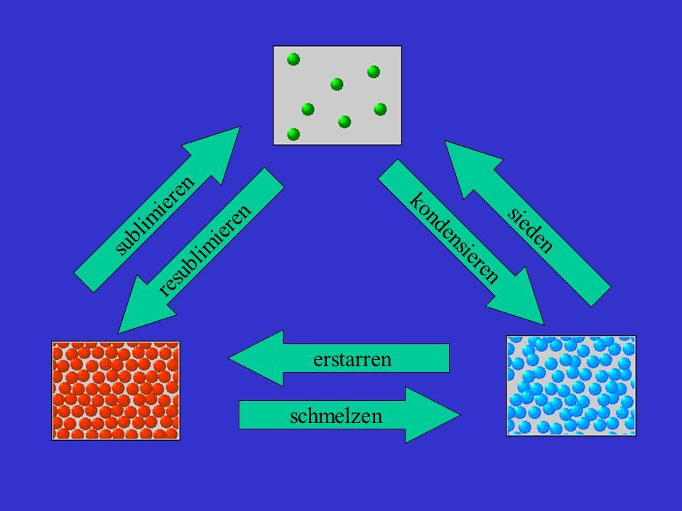 sublimieren sieden kondensieren resublimieren erstarren schmelzen