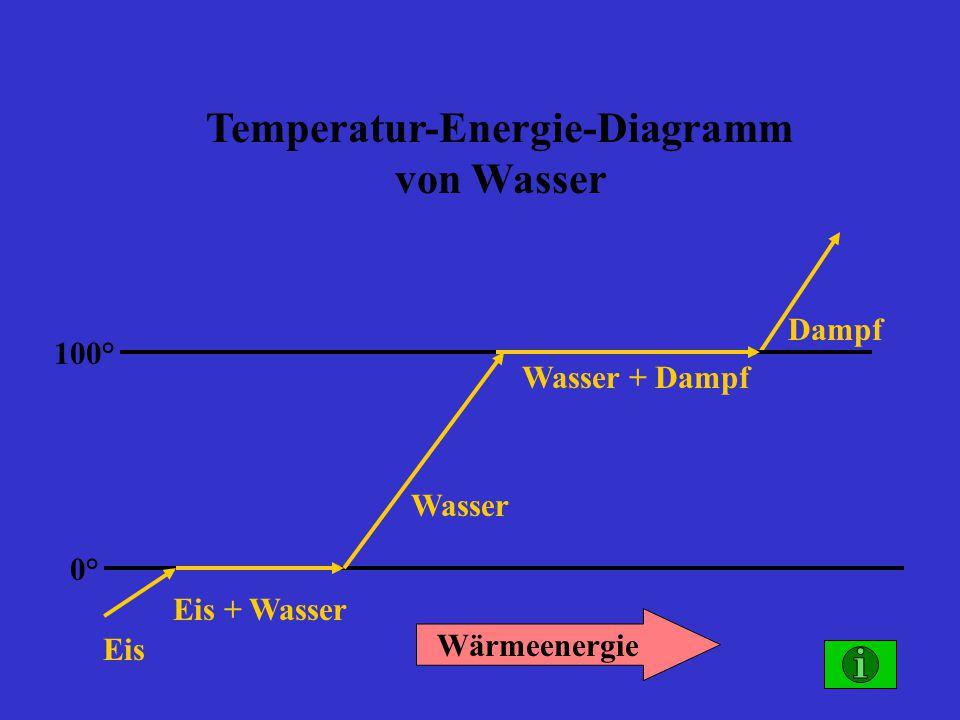 Temperatur-Energie-Diagramm von Wasser