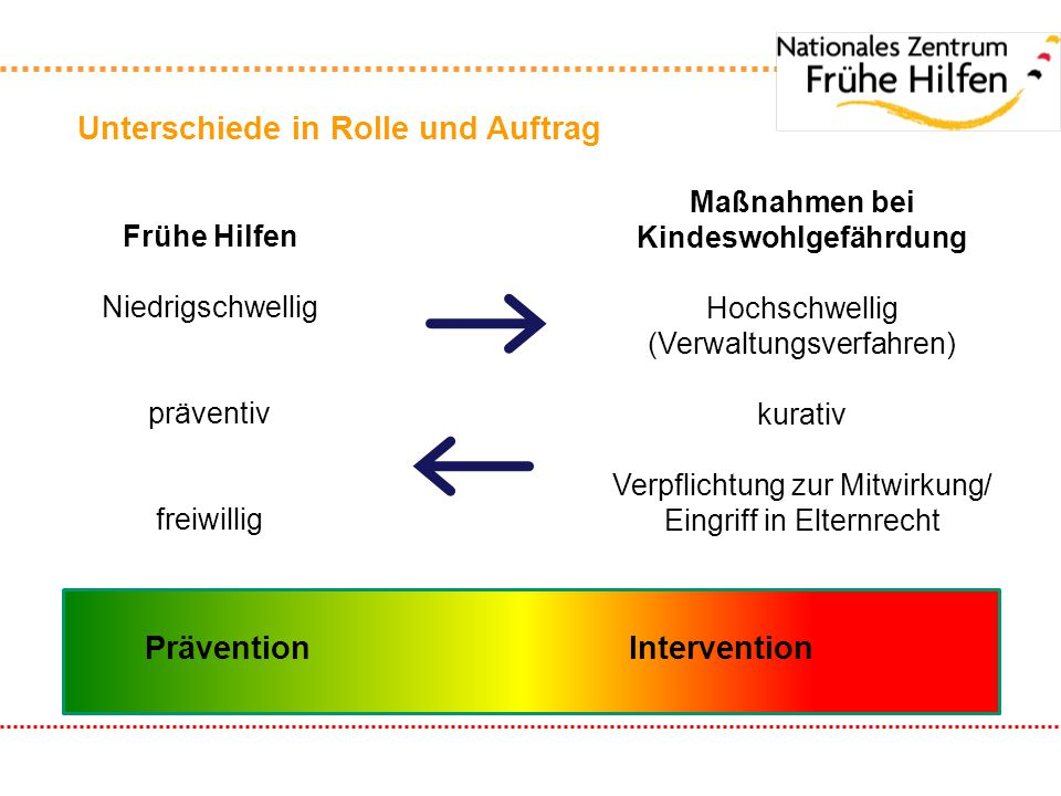 Maßnahmen bei Kindeswohlgefährdung Prävention Intervention