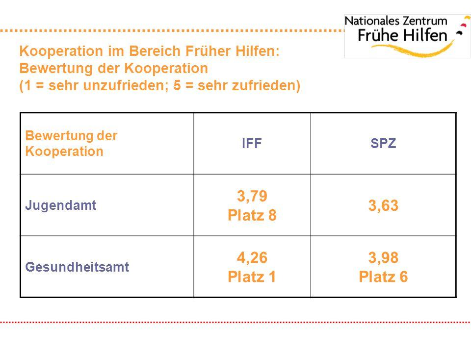 Kooperation im Bereich Früher Hilfen: Bewertung der Kooperation (1 = sehr unzufrieden; 5 = sehr zufrieden)