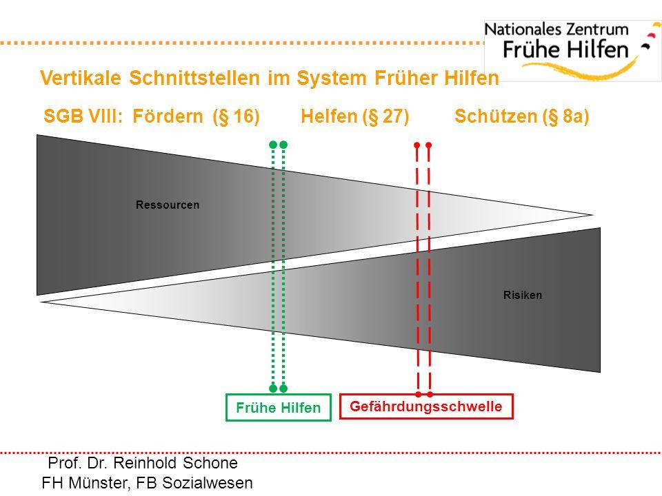 SGB VIII: Fördern (§ 16) Helfen (§ 27) Schützen (§ 8a)