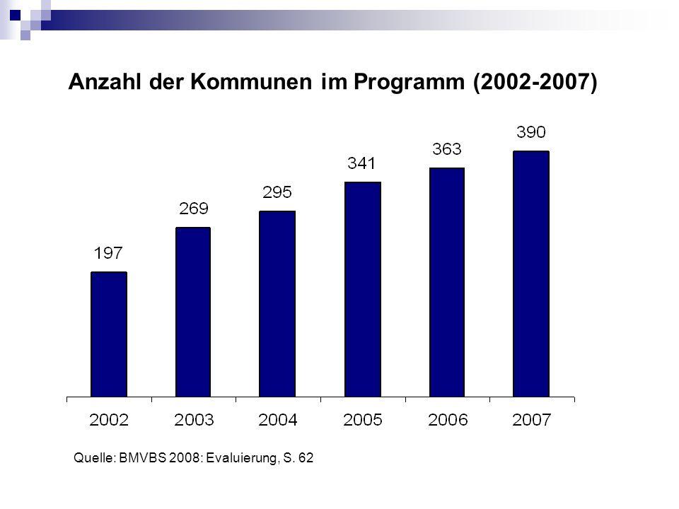 Anzahl der Kommunen im Programm (2002-2007)