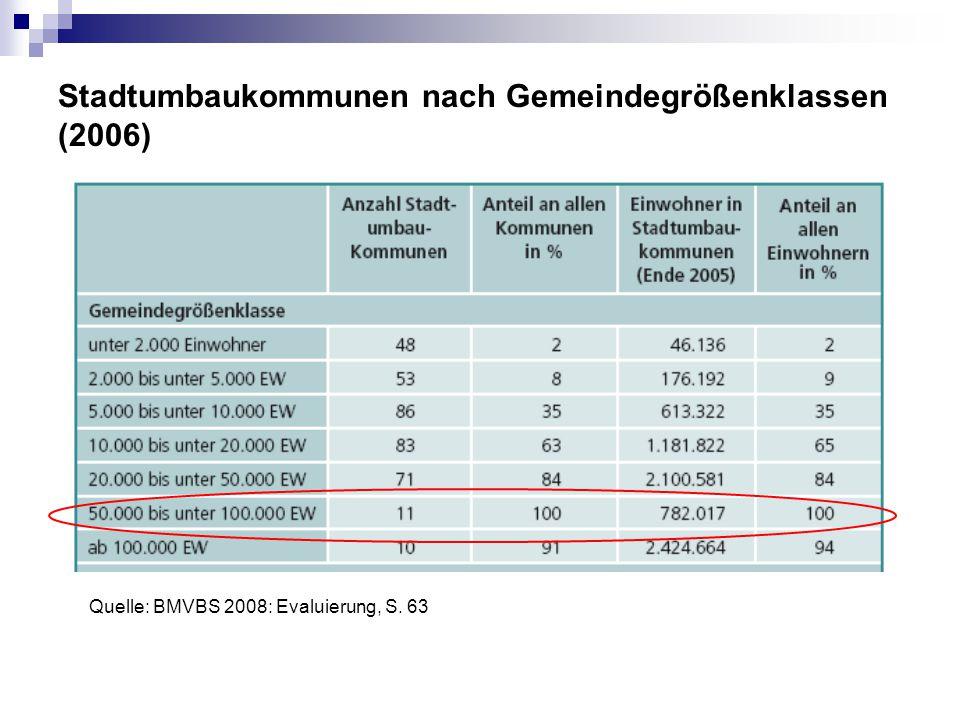 Stadtumbaukommunen nach Gemeindegrößenklassen (2006)