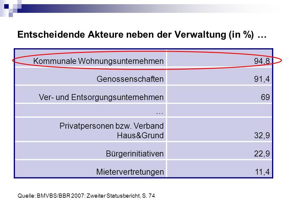 Entscheidende Akteure neben der Verwaltung (in %) …