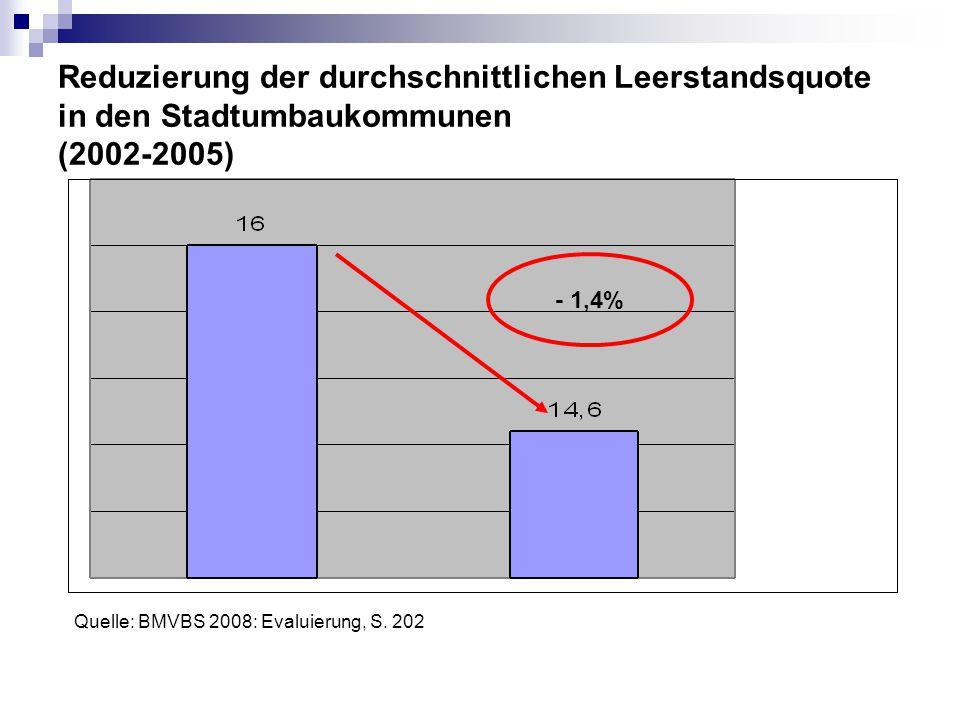 Reduzierung der durchschnittlichen Leerstandsquote in den Stadtumbaukommunen (2002-2005)