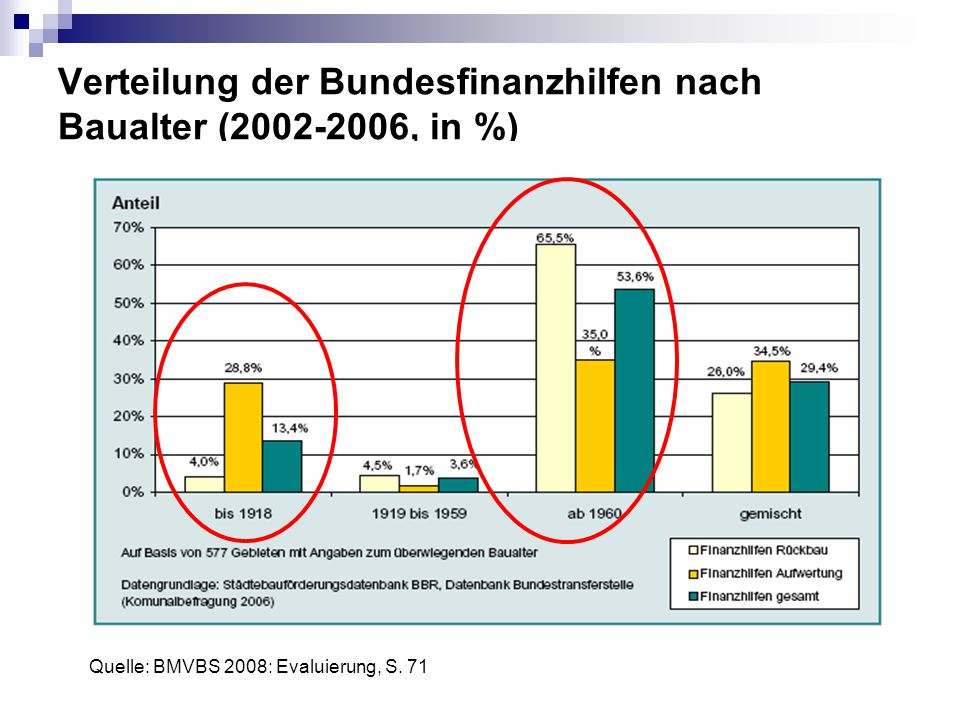 Verteilung der Bundesfinanzhilfen nach Baualter (2002-2006, in %)